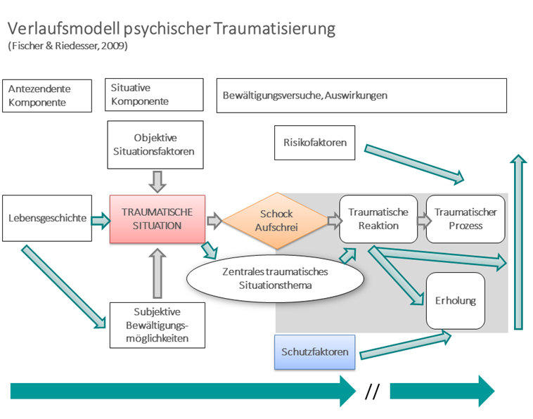 Verlaufsmodell